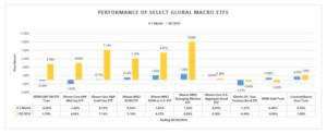 GLOBAL MACRO COMMENTARY Q4 2016